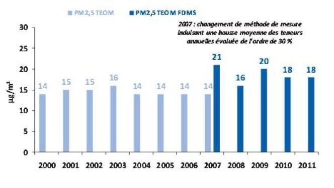 Evolution de la concentration moyenne annuelle de particules 2,5 dans l'agglomération parisienne de 2000 à 2011.