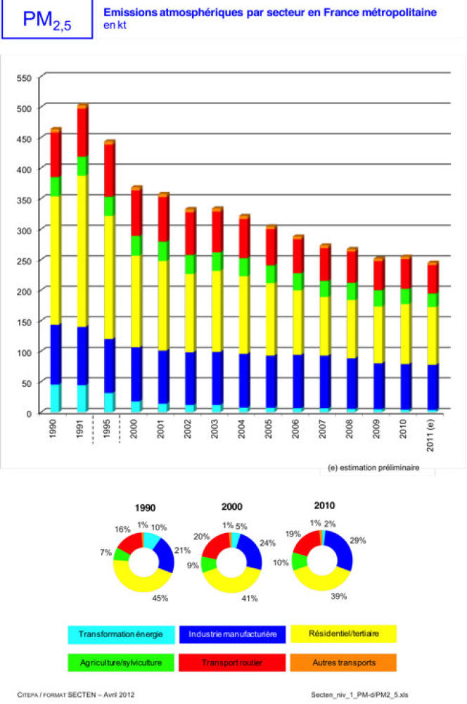 Emissions atmosphériques de PM2,5 par secteur en France métropolitaine (en kt).