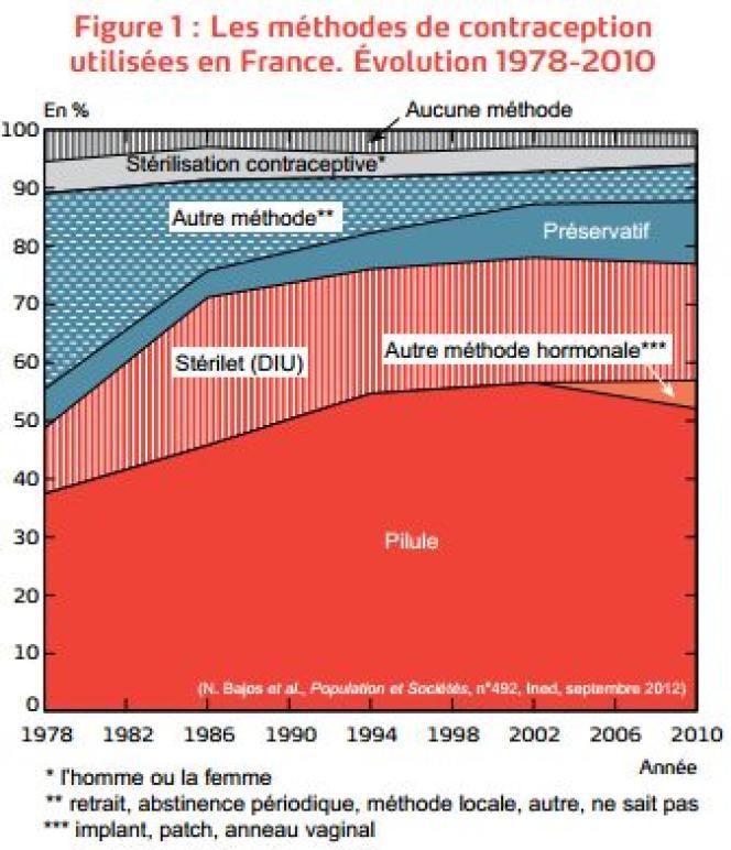 Les méthodes de contraception utilisées en France. Évolution 1978-2010.