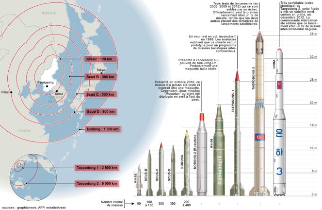 Les capacités balistiques de la Corée du Nord.