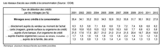 Les réseaux d'accès aux crédits à la consommation
