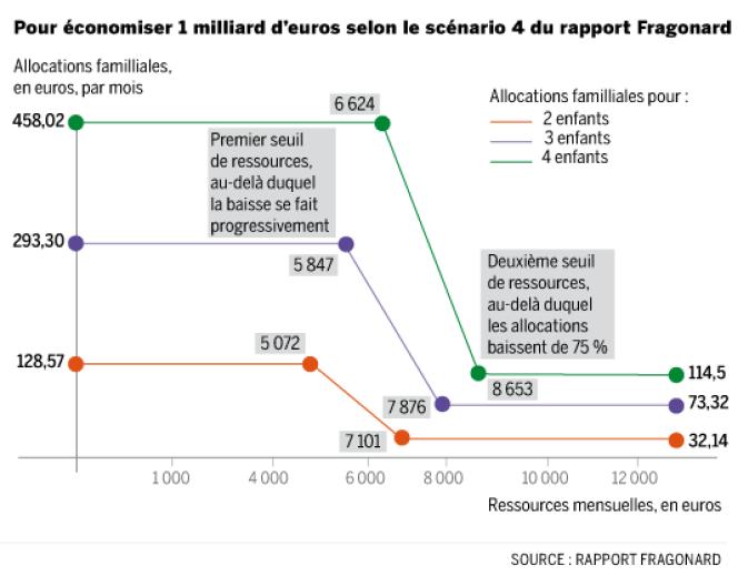 Le scénario 4 du rapport Fragonard pour économiser 1 milliard d'euros.