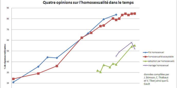Quatre opinions sur l'homosexualité dans le temps, données compilées par J. Stimson, C. Thiébaut et V. Tiberj ainsi que G. Gault