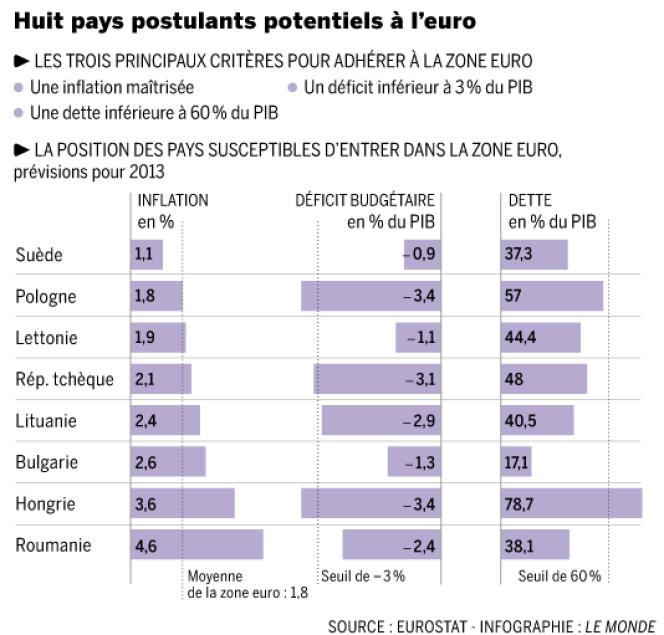 Huit postulants potentiels à l'euro.