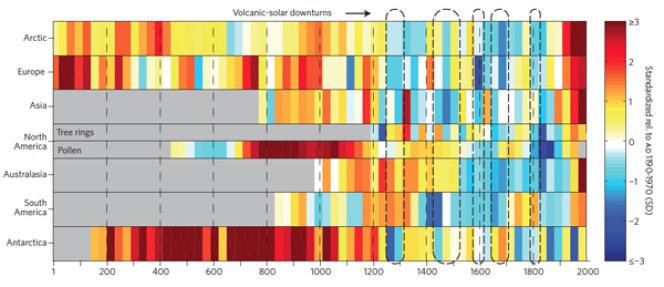 Evolution des températures continent par continent au cours des deux derniers millénaires.