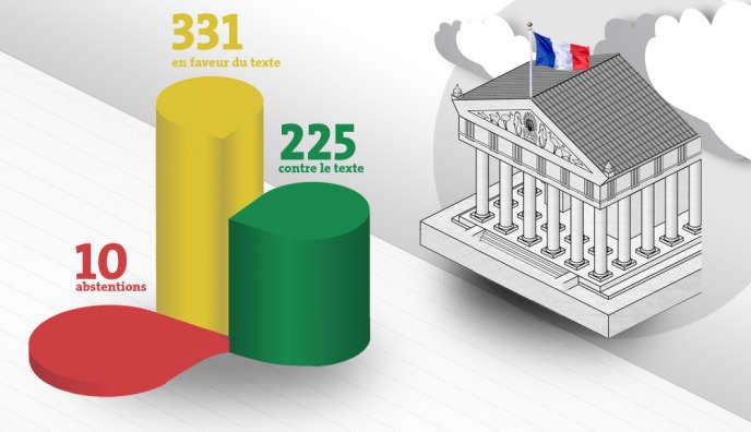 Le vote final sur le texte à l'Assemblée.
