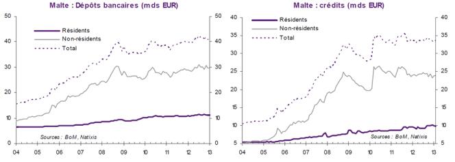 L'élargissement substantiel de la base des dépôts a permis au système bancaire d'étendre son portefeuille de crédits, particulièrement aux non résidents, le marché domestique étant vite saturé en raison de sa très petite taille.