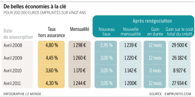 Pour 200.000 empruntés sur 20 ans, il est possible de renégocier jusqu'à près de 30.000 euros.