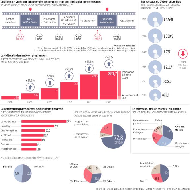 Le marché français de la vidéo à la demande