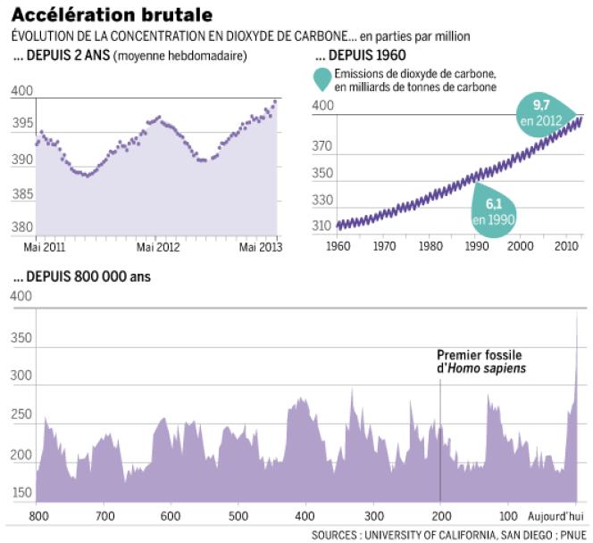 Le seuil de 400 parties par million (ppm) de dioxyde de carbone (CO2) atmosphérique devrait être atteint courant mai 2013.