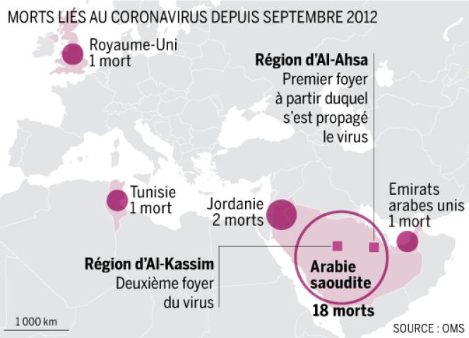 L'Arabie saoudite reste le pays le plus touché par le nouveau virus, dont le bilan total s'élève, depuis septembre 2012, à 23 morts, pour 44 cas confirmés.