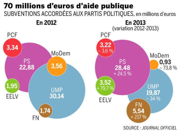 70 millions d'euros d'aide publique