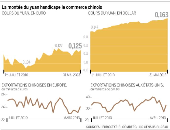La montée du yuan handicape le commerce chinois.