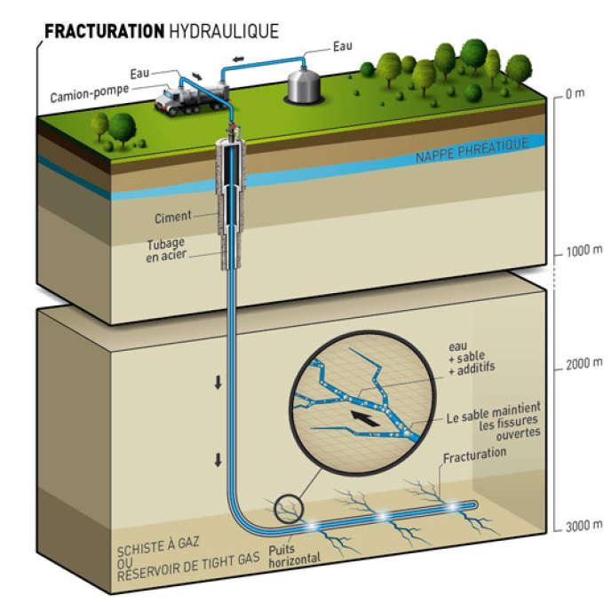 La technique de la fracturation hydraulique.
