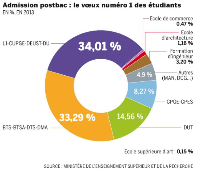 Admission postbac : plus d'un tiers des élèves de terminale veulent entrer à l'université, ce qui en fait le vœu numéro un.