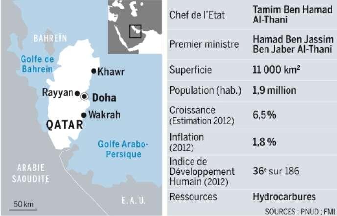 100 sites de rencontres gratuits au Qatar