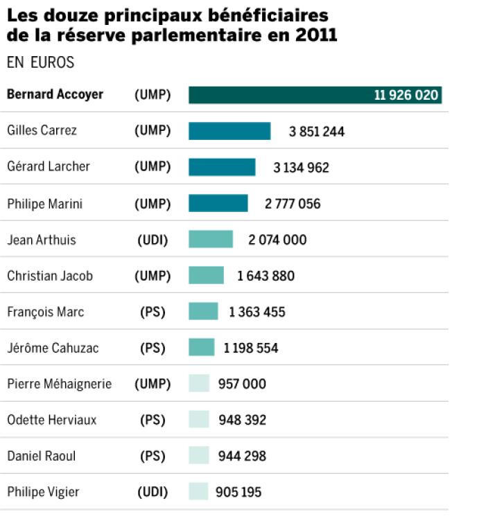 Les douze principaux bénéficiaires de la réserve parlementaire en 2011.