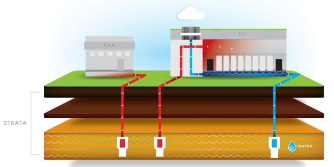 Pour l'AM3, Equinix a mis au point un système de refroidissement qui pompe l'eau fraîche d'aquifères à 180 mètres de profondeur.