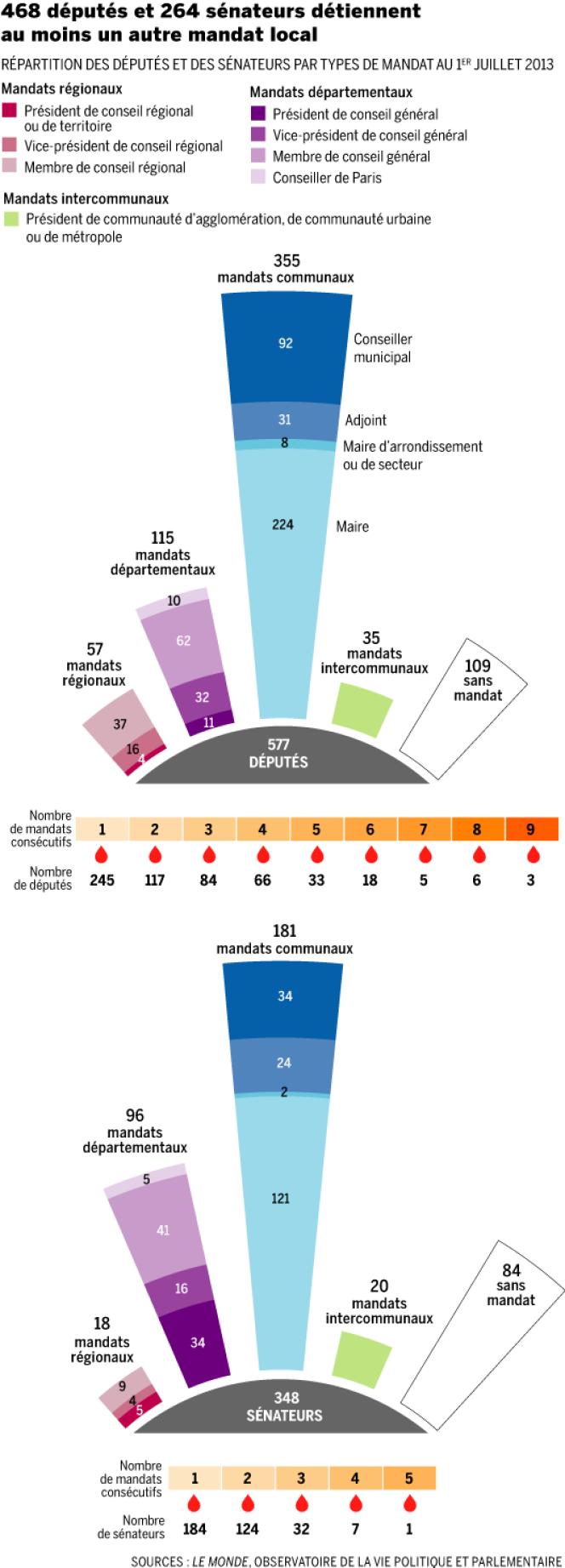 Infographie pour Le Monde