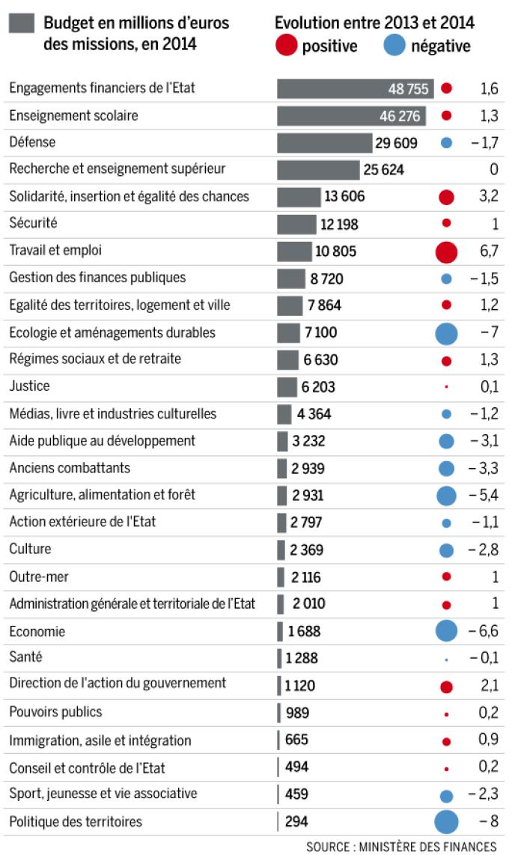 Le budget 2014.
