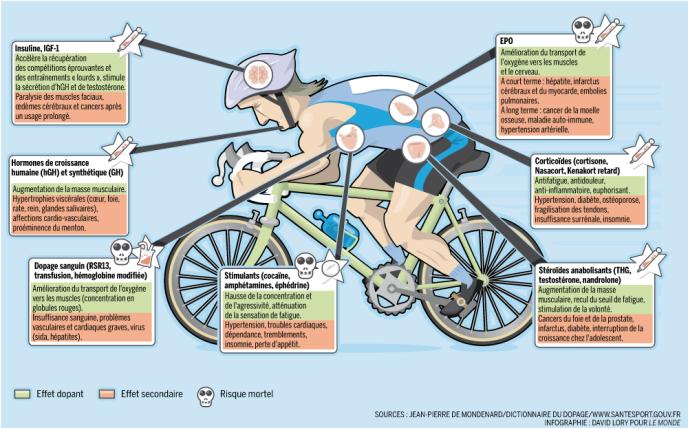 Les techniques de dopage et leurs risques.