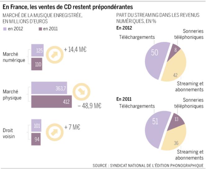 En France, les ventes de CD restent prépondérantes.