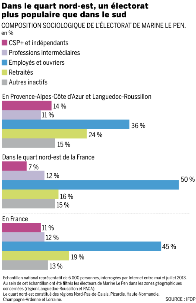 IFOP/Infographie