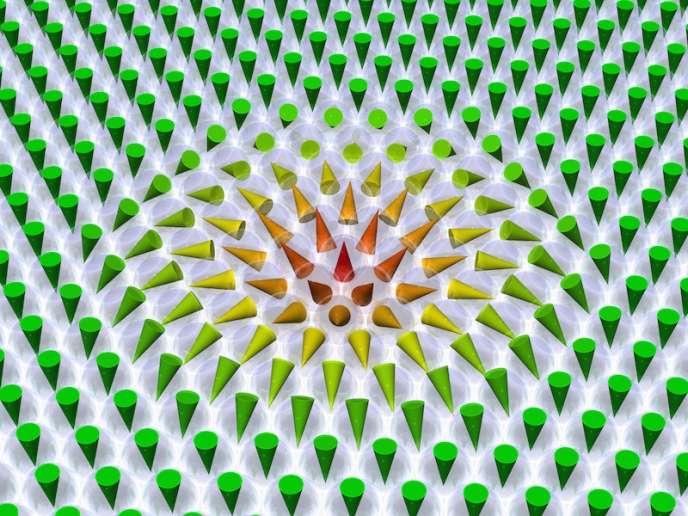 Représentation schématique des skyrmions, visibles dans la zone où les spins, représentés par des petits cônes, ont l'air de s'enrouler.