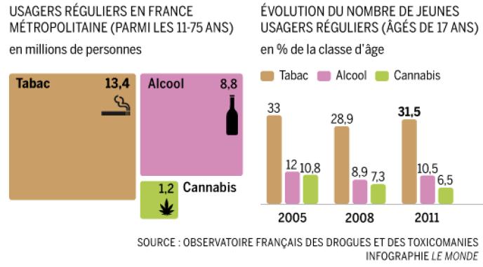 Nombre d'usagers réguliers du tabac, de l'alcool et du cannabis en France.