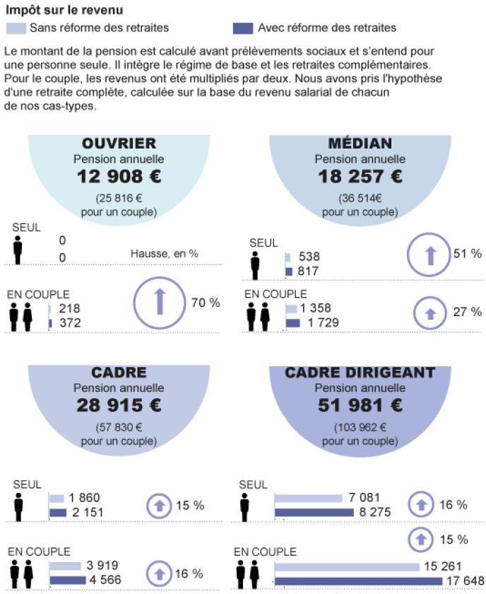 Impôts sur le revenus : les différents profils de contribuables retraités.