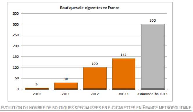 Evolution du nombre de boutiques spécialisées en e-cigarettes en France métropolitaine.