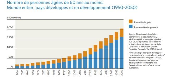 Nombre de personnes âgées de 60 ans au moins, de 1950 à 2050.