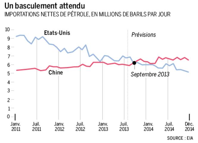 Importations nettes de pétrole, en millions de barils par jour