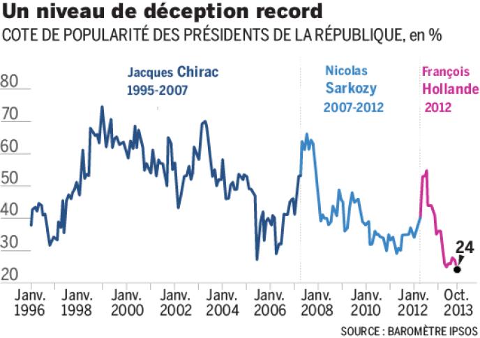 Cote de popularité des présidents de la république depuis 1996