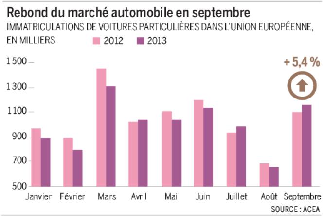 Immatriculations de voitures particulières dans l'union européenne