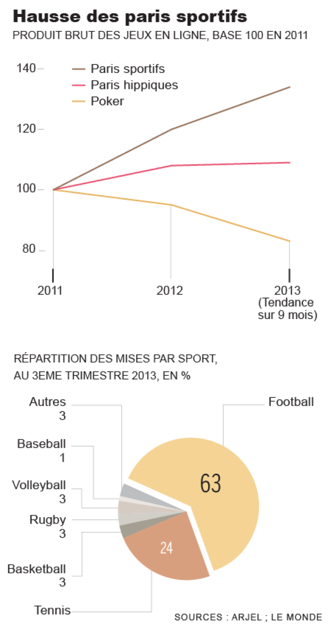Les paris sportifs en ligne
