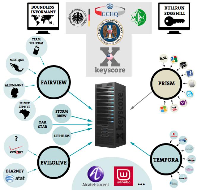 Plongée dans la pieuvre de la cybersurveillance de la NSA.