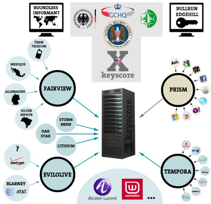 """Espionnage : pour casser les clefs de chiffrement, la NSA a dû """"tricher"""""""