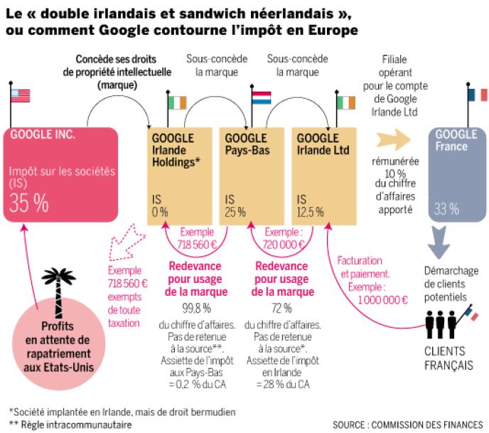 Contournement de l'impôt par Google en Europe.
