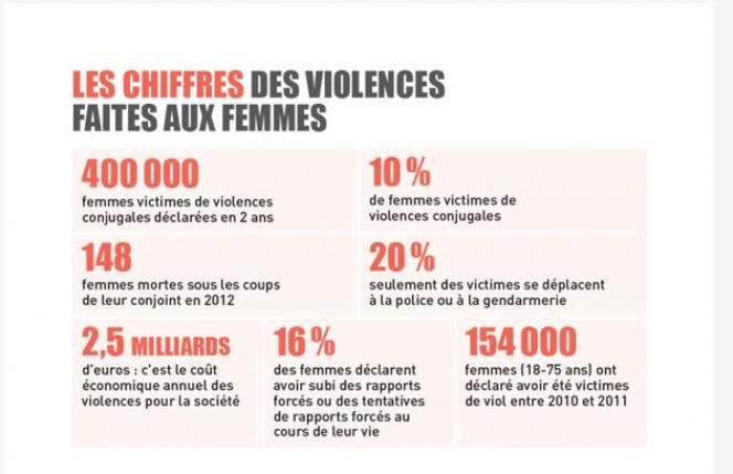 Les chiffres des violences faites aux femmes.