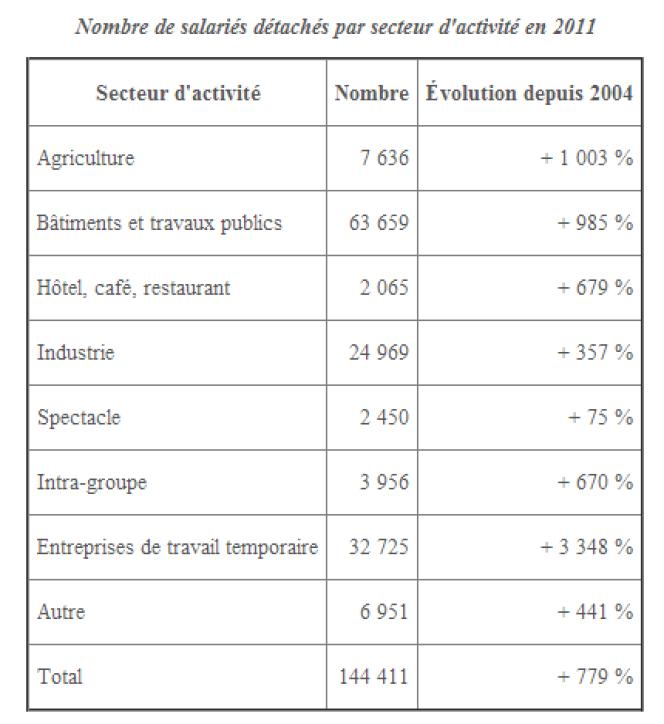 Nombre de salariés détachés par secteur d'activité en 2011.