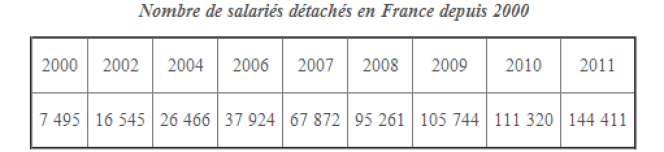 Nombre de salariés détachés en France depuis 2000.