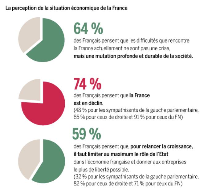 Sondage Ipsos Le Monde sur la perception de la crise par les Français.