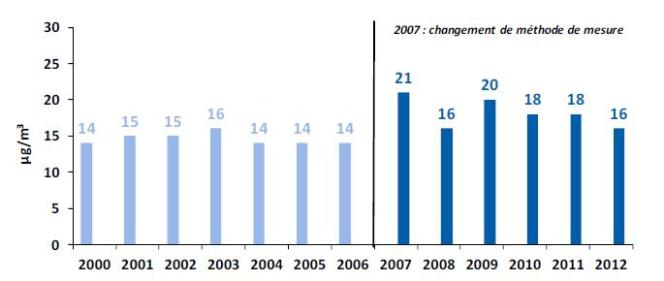 Evolution de la concentration moyenne annuelle de particules 2,5 dans l'agglomération parisienne de 2000 à 2012, dans les stations urbaines de fond.
