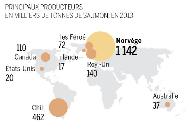 Les principaux producteurs en milliers de tonnes de saumon, en 2013, dans le monde.