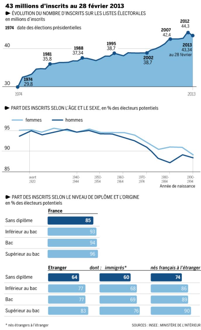 43 millions de Français inscrits sur les listes électorales au 28 février 2013.