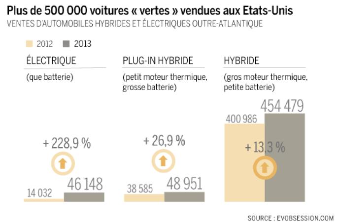 Augmentation des ventes de voitures
