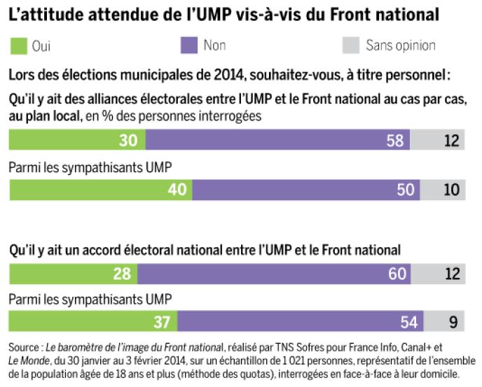 Attitude des Français vis-à-vis des alliances électorales entre l'UMP et le Front national