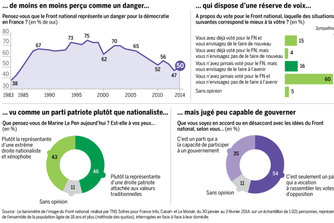 Sondage sur le Front National en France