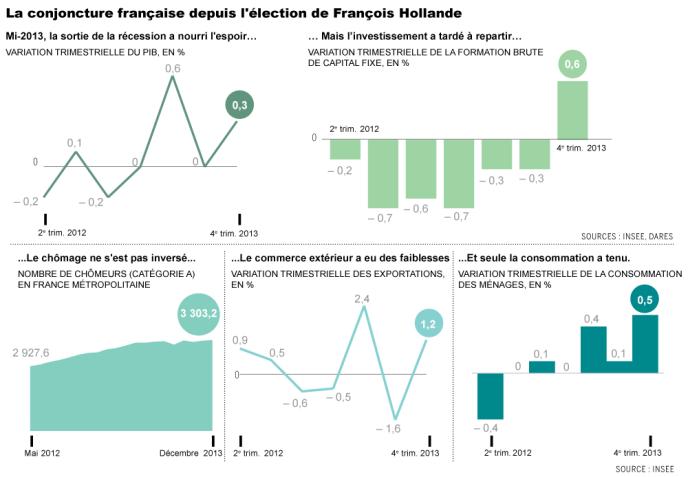 L'économie française depuis l'élection de François Hollande.